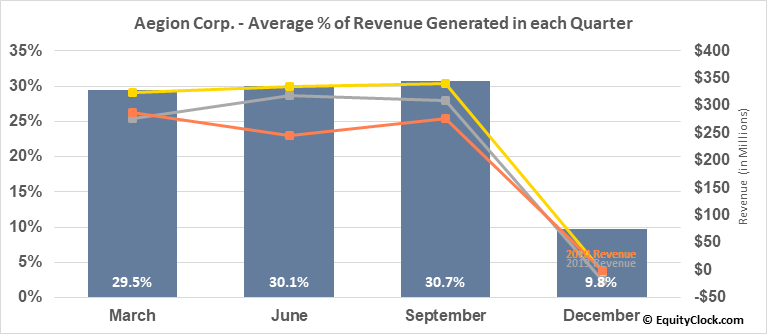 Aegion Corp. (NASD:AEGN) Revenue Seasonality