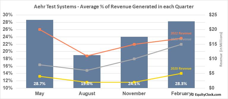 Aehr Test Systems (NASD:AEHR) Revenue Seasonality