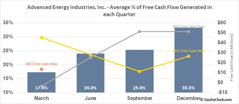 Advanced Energy Industries, Inc. (NASD:AEIS) Free Cash Flow Seasonality