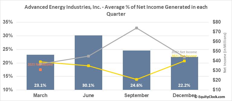Advanced Energy Industries, Inc. (NASD:AEIS) Net Income Seasonality