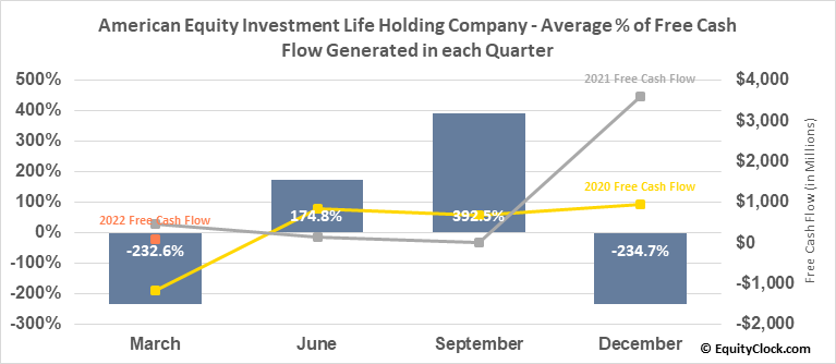 American Equity Investment Life Holding Company (NYSE:AEL) Free Cash Flow Seasonality