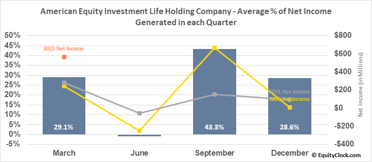 American Equity Investment Life Holding Company (NYSE:AEL) Net Income Seasonality