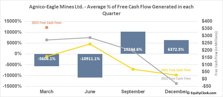Agnico-Eagle Mines Ltd. (TSE:AEM.TO) Free Cash Flow Seasonality