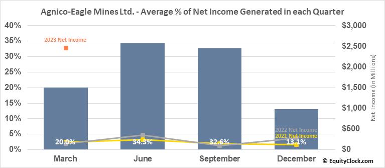 Agnico-Eagle Mines Ltd. (TSE:AEM.TO) Net Income Seasonality