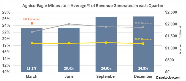 Agnico-Eagle Mines Ltd. (TSE:AEM.TO) Revenue Seasonality