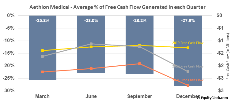 Aethion Medical (NASD:AEMD) Free Cash Flow Seasonality