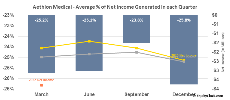 Aethion Medical (NASD:AEMD) Net Income Seasonality