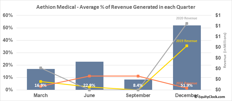 Aethion Medical (NASD:AEMD) Revenue Seasonality