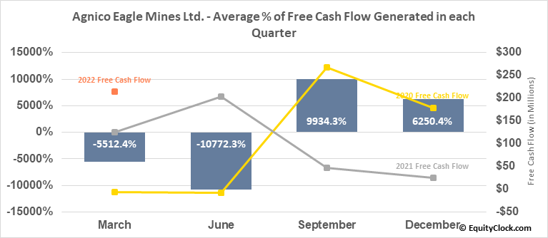 Agnico Eagle Mines Ltd. (NYSE:AEM) Free Cash Flow Seasonality