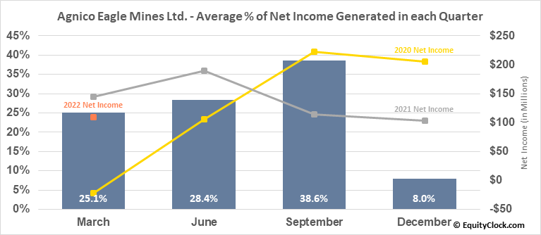 Agnico Eagle Mines Ltd. (NYSE:AEM) Net Income Seasonality