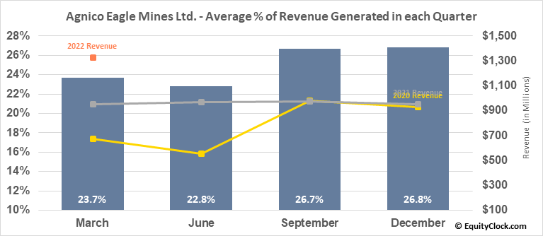 Agnico Eagle Mines Ltd. (NYSE:AEM) Revenue Seasonality