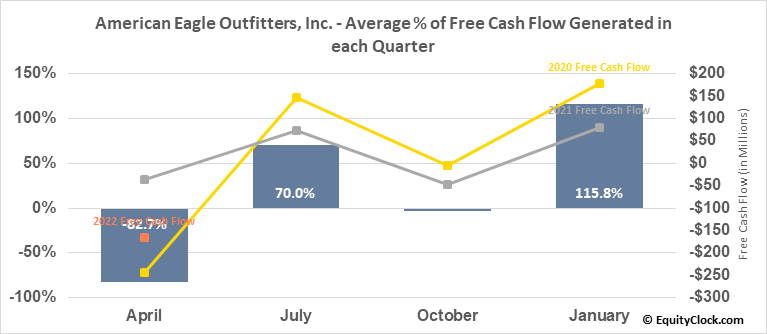 American Eagle Outfitters, Inc. (NYSE:AEO) Free Cash Flow Seasonality