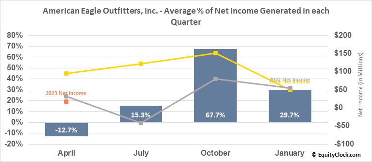 American Eagle Outfitters, Inc. (NYSE:AEO) Net Income Seasonality
