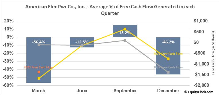 American Elec Pwr Co., Inc. (NYSE:AEP) Free Cash Flow Seasonality