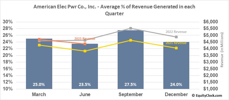 American Elec Pwr Co., Inc. (NYSE:AEP) Revenue Seasonality