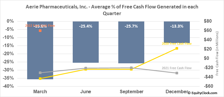 Aerie Pharmaceuticals, Inc. (NASD:AERI) Free Cash Flow Seasonality
