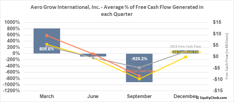 Aero Grow International, Inc. (OTCMKT:AERO) Free Cash Flow Seasonality