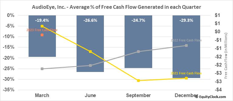 AudioEye, Inc. (NASD:AEYE) Free Cash Flow Seasonality