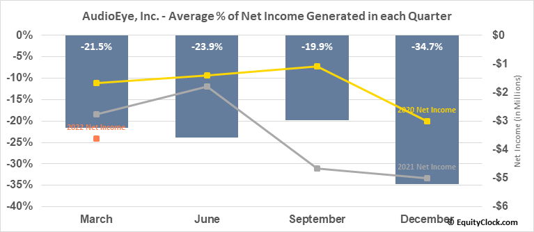AudioEye, Inc. (NASD:AEYE) Net Income Seasonality