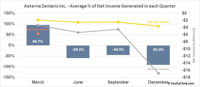 Aeterna Zentaris Inc. (TSE:AEZS.TO) Net Income Seasonality
