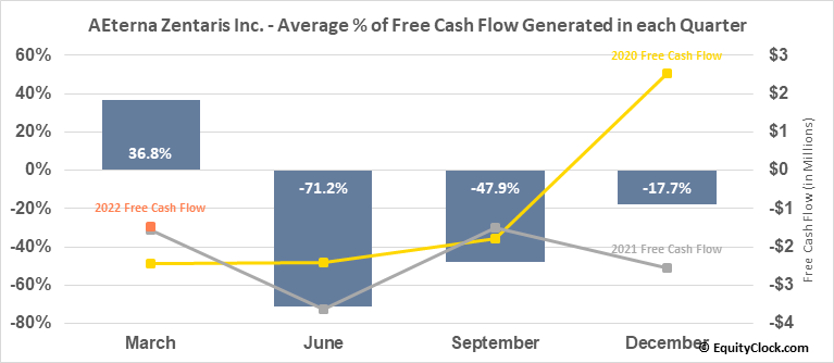 AEterna Zentaris Inc. (NASD:AEZS) Free Cash Flow Seasonality