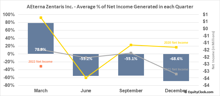 AEterna Zentaris Inc. (NASD:AEZS) Net Income Seasonality