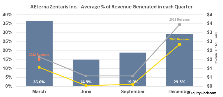 AEterna Zentaris Inc. (NASD:AEZS) Revenue Seasonality