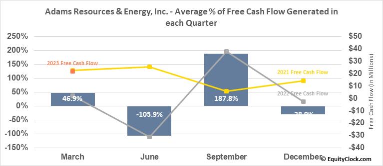 Adams Resources & Energy, Inc. (AMEX:AE) Free Cash Flow Seasonality
