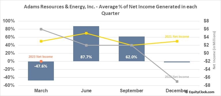 Adams Resources & Energy, Inc. (AMEX:AE) Net Income Seasonality
