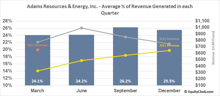 Adams Resources & Energy, Inc. (AMEX:AE) Revenue Seasonality