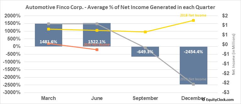Automotive Finco Corp. (TSXV:AFCC.V) Net Income Seasonality