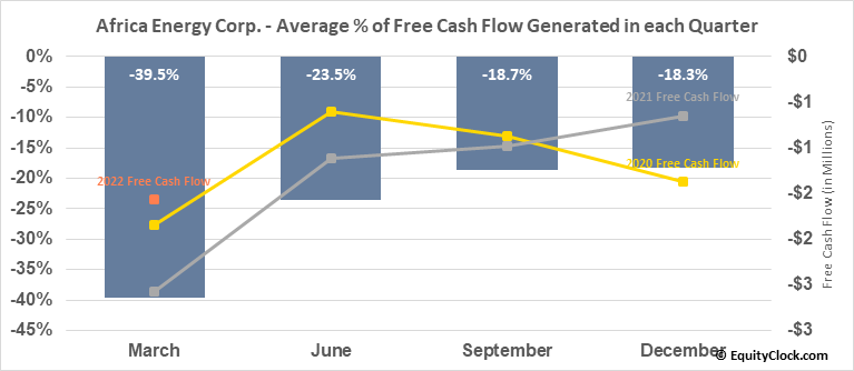 Africa Energy Corp. (TSXV:AFE.V) Free Cash Flow Seasonality