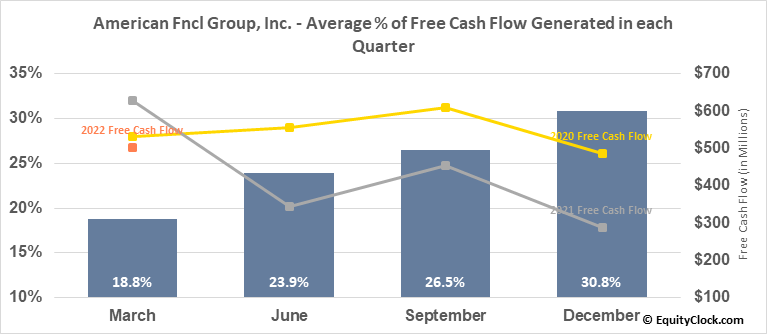 American Fncl Group, Inc. (NYSE:AFG) Free Cash Flow Seasonality