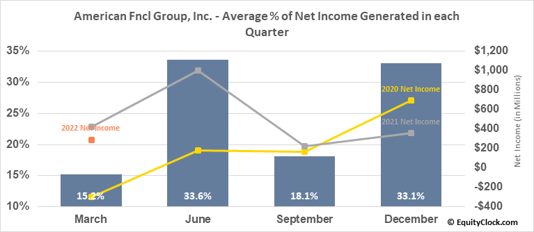 American Fncl Group, Inc. (NYSE:AFG) Net Income Seasonality