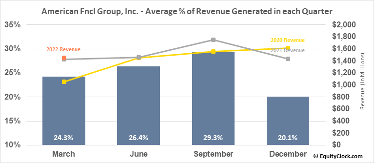 American Fncl Group, Inc. (NYSE:AFG) Revenue Seasonality