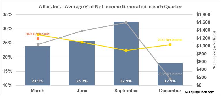 Aflac, Inc. (NYSE:AFL) Net Income Seasonality