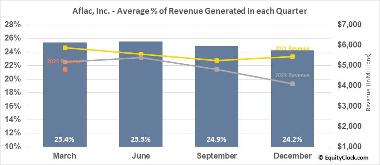 Aflac, Inc. (NYSE:AFL) Revenue Seasonality