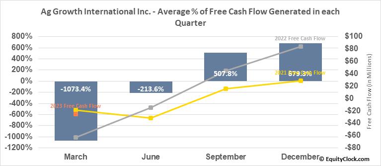 Ag Growth International Inc. (TSE:AFN.TO) Free Cash Flow Seasonality