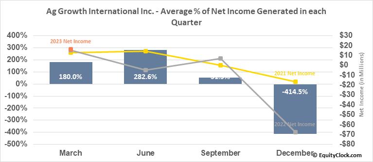 Ag Growth International Inc. (TSE:AFN.TO) Net Income Seasonality