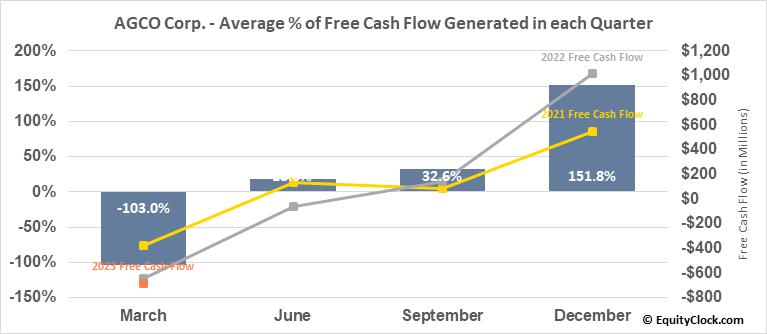 AGCO Corp. (NYSE:AGCO) Free Cash Flow Seasonality