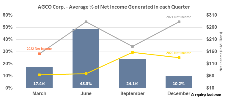 AGCO Corp. (NYSE:AGCO) Net Income Seasonality