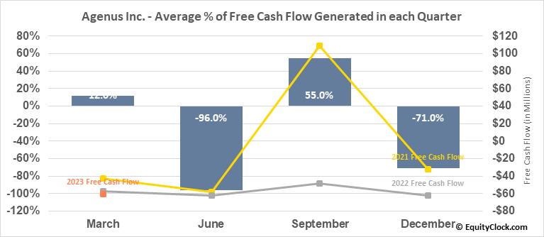 Agenus Inc. (NASD:AGEN) Free Cash Flow Seasonality