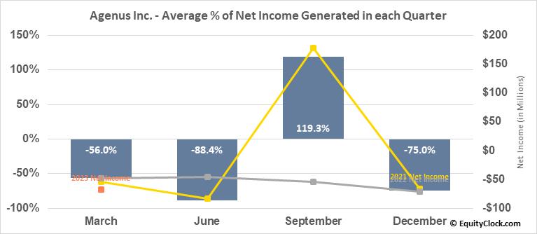 Agenus Inc. (NASD:AGEN) Net Income Seasonality