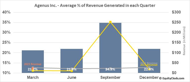 Agenus Inc. (NASD:AGEN) Revenue Seasonality
