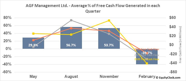 AGF Management Ltd. (TSE:AGF/B.TO) Free Cash Flow Seasonality