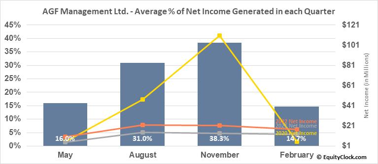AGF Management Ltd. (TSE:AGF/B.TO) Net Income Seasonality