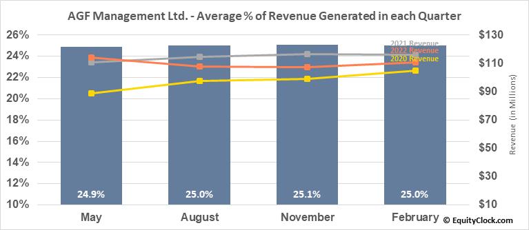 AGF Management Ltd. (TSE:AGF/B.TO) Revenue Seasonality