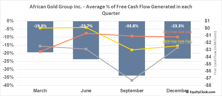 African Gold Group Inc. (TSXV:AGG.V) Free Cash Flow Seasonality