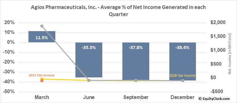 Agios Pharmaceuticals, Inc. (NASD:AGIO) Net Income Seasonality