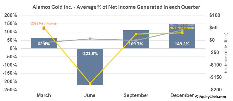 Alamos Gold Inc. (NYSE:AGI) Net Income Seasonality